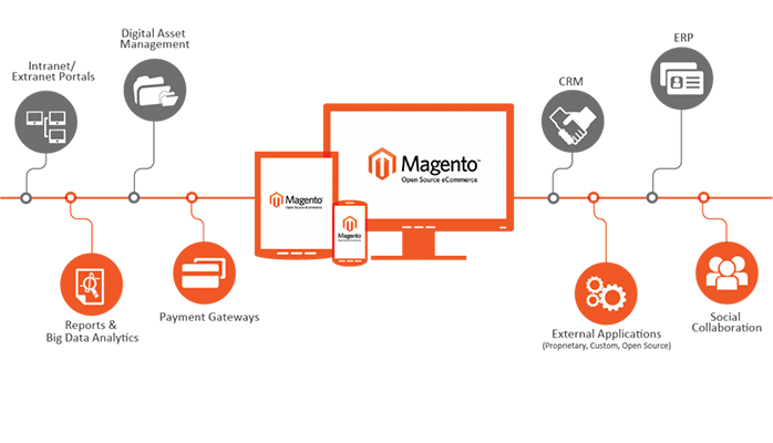 image of eCommerce magneto cms features